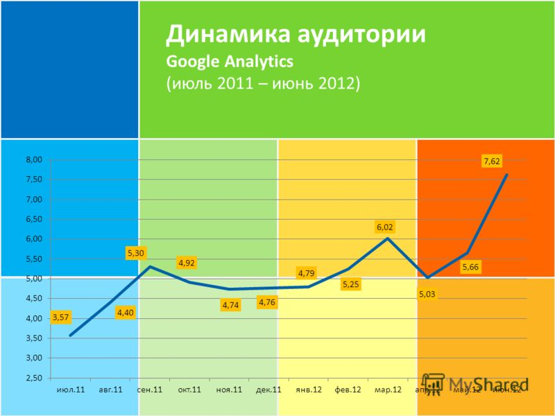Динамика аудитории Google Analytics (июль 2011 – июнь 2012)