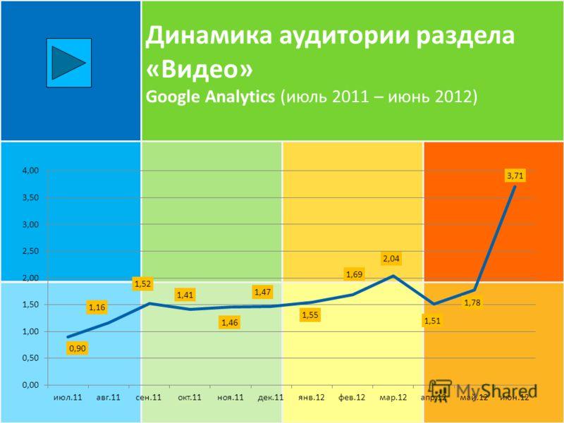 Динамика аудитории раздела «Видео» Google Analytics (июль 2011 – июнь 2012)