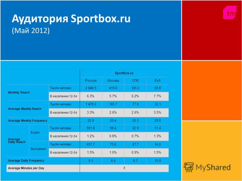 Аудитория Sportbox.ru (Май 2012) Sportbox.ru РоссияМоскваСПбЕкб Monthly Reach Тысяч человек 2 848.5415.6185.269.8 В населении 12-54 6.3%5.7%6.2%7.7% Average Weekly Reach Тысяч человек 1 478.2185.777.832.1 В населении 12-54 3.3%2.6% 3.5% Average Weekl