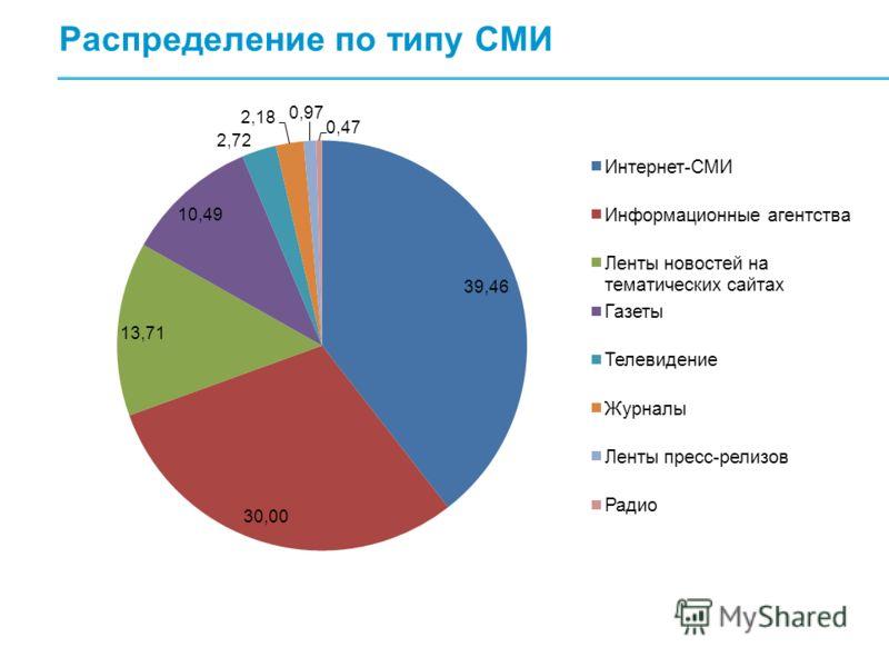 Распределение по типу СМИ