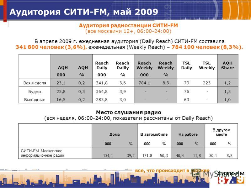 Аудитория радиостанции СИТИ-FM (все москвичи 12+, 06:00-24:00) В апреле 2009 г. ежедневная аудитория (Daily Reach) СИТИ-FM составила 341 800 человек (3,6%), еженедельная (Weekly Reach) – 784 100 человек (8,3%). Место слушания радио (вся неделя, 06:00