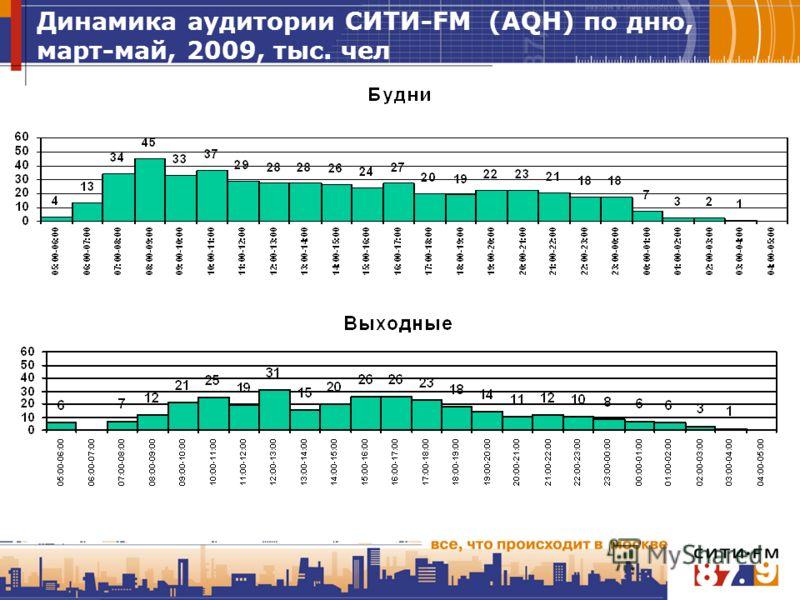 Динамика аудитории СИТИ-FM (AQH) по дню, март-май, 2009, тыс. чел