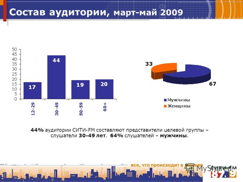 Состав аудитории, март-май 2009 44% аудитории СИТИ-FM составляют представители целевой группы – слушатели 30-49 лет. 64% слушателей – мужчины.