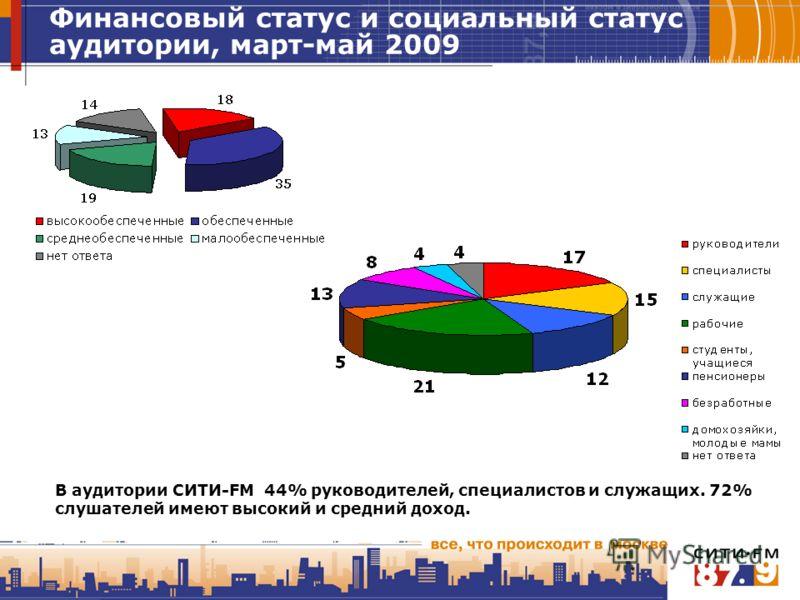 Финансовый статус и социальный статус аудитории, март-май 2009 В аудитории СИТИ-FM 44% руководителей, специалистов и служащих. 72% слушателей имеют высокий и средний доход.