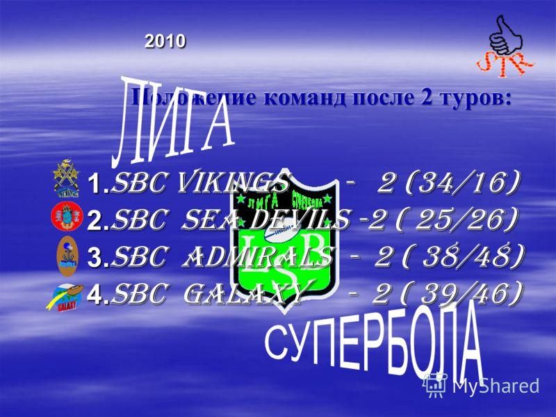 1. SBC VIKINGS - 2 (34/16) 2. SBC Sea DEVILS -2 ( 25/26) 3. SBC ADMIRALS - 2 ( 38/48) 4. SBC GALAXY - 2 ( 39/46)