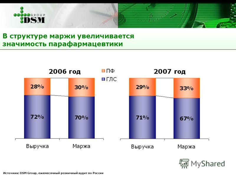 В структуре маржи увеличивается значимость парафармацевтики Источник: DSM Group, ежемесячный розничный аудит по России
