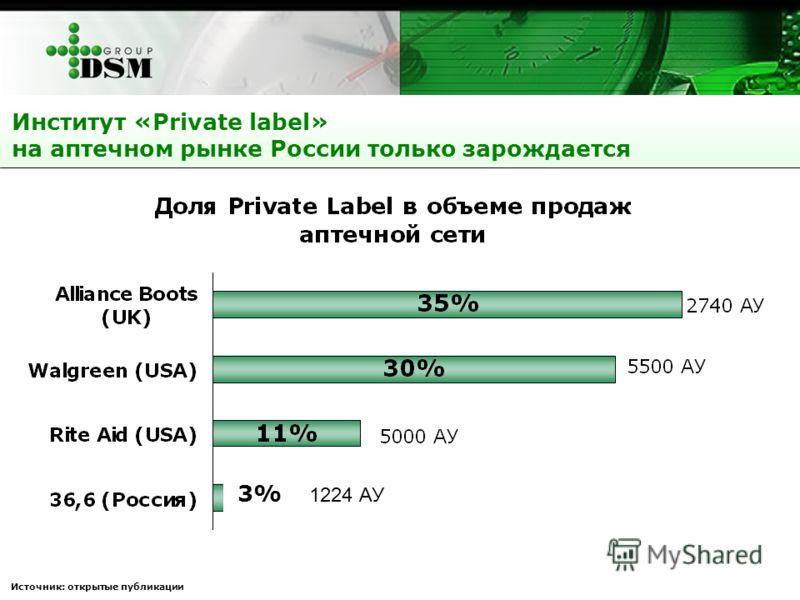 Источник: открытые публикации Институт «Private label» на аптечном рынке России только зарождается 3% 1224 АУ
