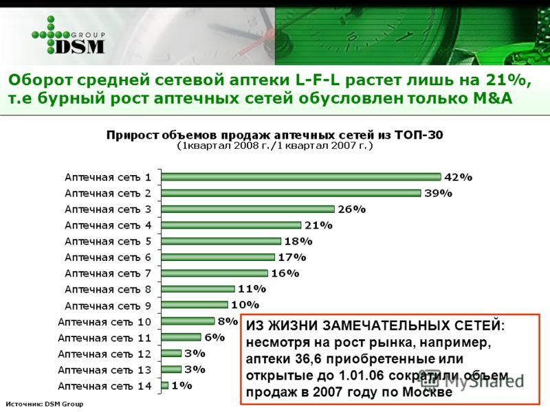 Оборот средней сетевой аптеки L-F-L растет лишь на 21%, т.е бурный рост аптечных сетей обусловлен только M&A Источник: DSM Group ИЗ ЖИЗНИ ЗАМЕЧАТЕЛЬНЫХ СЕТЕЙ: несмотря на рост рынка, например, аптеки 36,6 приобретенные или открытые до 1.01.06 сократи