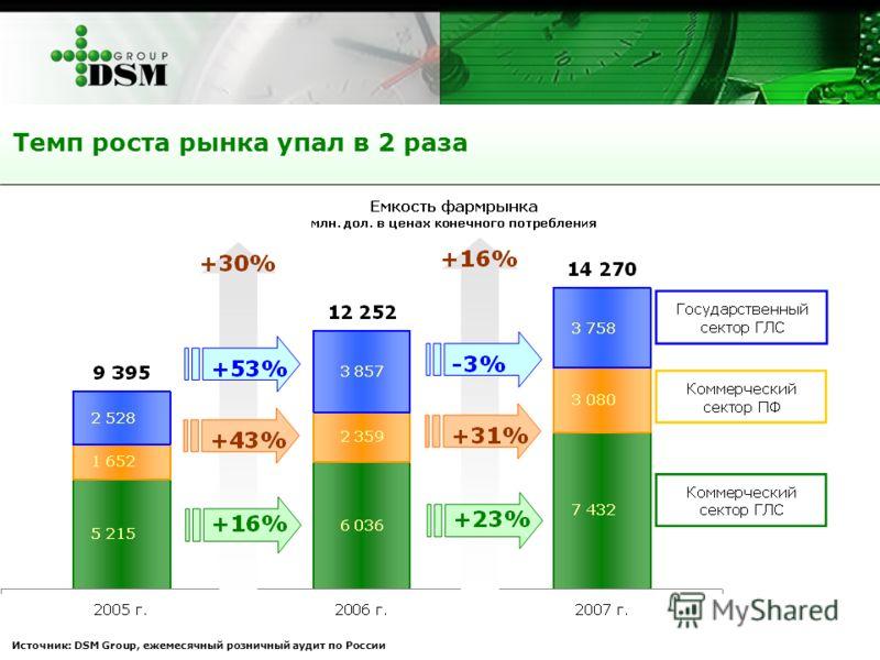 Темп роста рынка упал в 2 раза Источник: DSM Group, ежемесячный розничный аудит по России