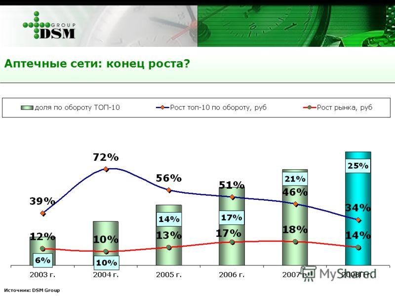 Аптечные сети: конец роста? Источник: DSM Group