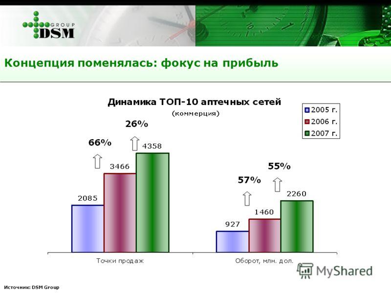 Концепция поменялась: фокус на прибыль Источник: DSM Group