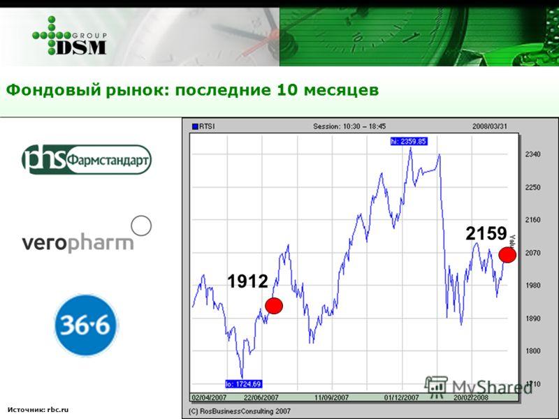 Источник: rbc.ru Фондовый рынок: последние 10 месяцев 1912 2159