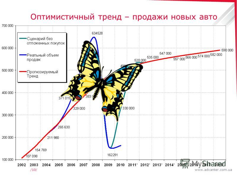 www.advanter.com.ua/10/ Оптимистичный тренд – продажи новых авто