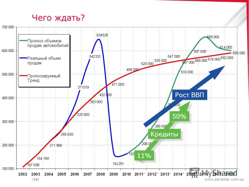 www.advanter.com.ua/14/ Чего ждать? Рост ВВП Кредиты 11% 50%