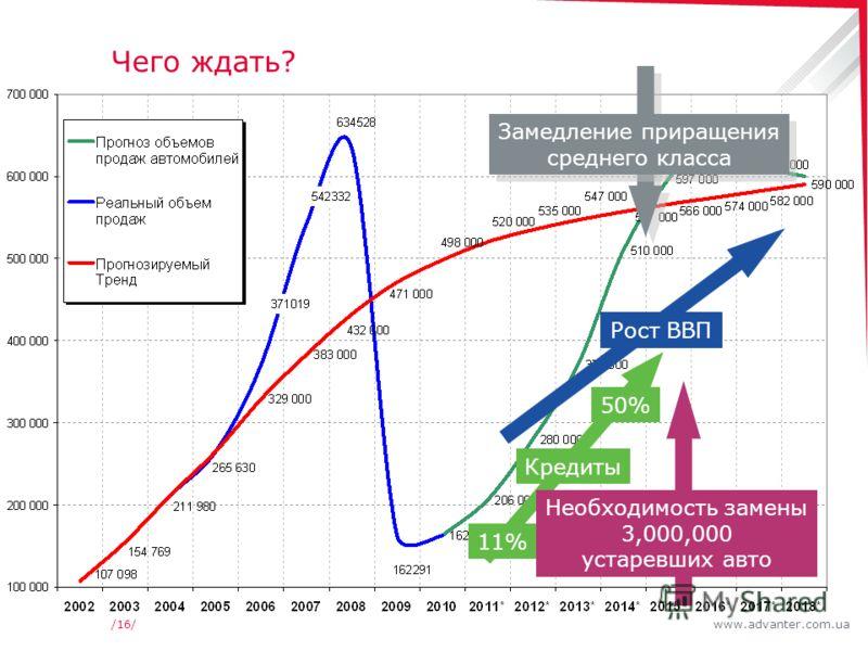 www.advanter.com.ua/16/ Чего ждать? Рост ВВП Кредиты 11% 50% Необходимость замены 3,000,000 устаревших авто Замедление приращения среднего класса