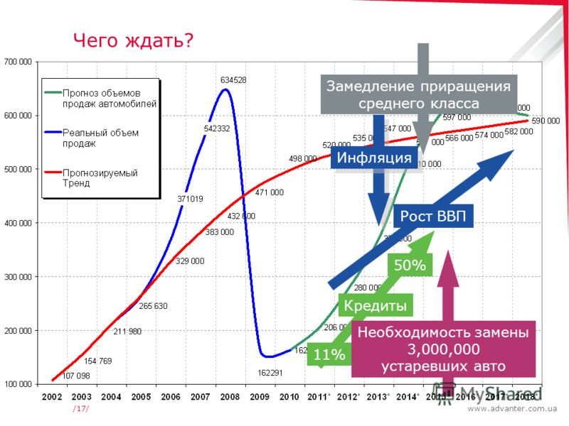 www.advanter.com.ua/17/ Чего ждать? Рост ВВП Кредиты 11% 50% Необходимость замены 3,000,000 устаревших авто Замедление приращения среднего класса Инфляция