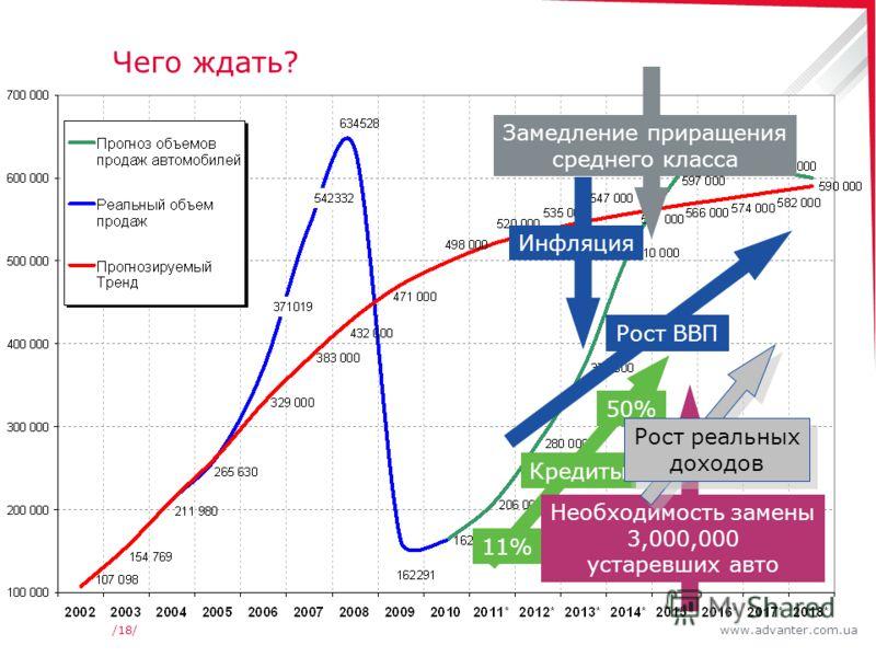 www.advanter.com.ua/18/ Чего ждать? Рост ВВП Кредиты 11% 50% Необходимость замены 3,000,000 устаревших авто Замедление приращения среднего класса Инфляция Рост реальных доходов