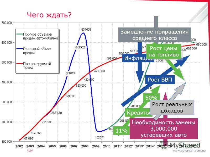 www.advanter.com.ua/19/ Чего ждать? Рост ВВП Кредиты 11% 50% Необходимость замены 3,000,000 устаревших авто Замедление приращения среднего класса Инфляция Рост реальных доходов Рост цены на топливо