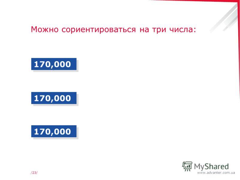 www.advanter.com.ua/23/ Можно сориентироваться на три числа: 170,000