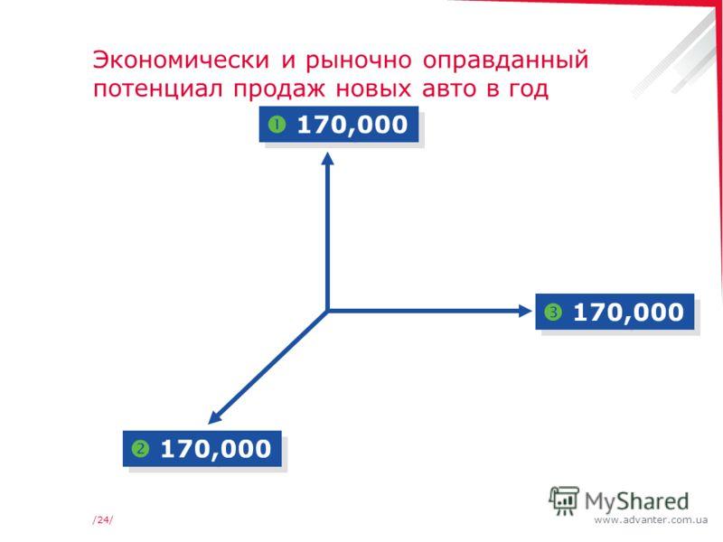 www.advanter.com.ua/24/ Экономически и рыночно оправданный потенциал продаж новых авто в год 170,000
