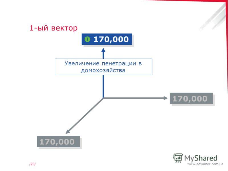 www.advanter.com.ua/25/ 1-ый вектор 170,000 Увеличение пенетрации в домохозяйства 170,000
