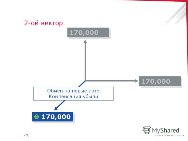 www.advanter.com.ua/27/ 2-ой вектор 170,000 Обмен на новые авто Компенсация убыли
