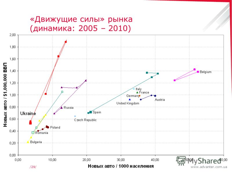 www.advanter.com.ua/29/ «Движущие силы» рынка (динамика: 2005 – 2010)