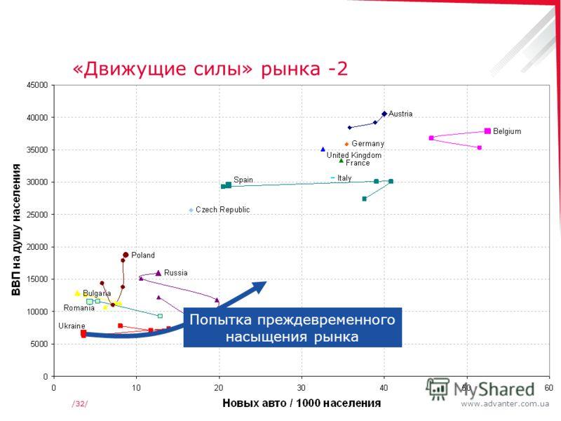 www.advanter.com.ua/32/ «Движущие силы» рынка -2 Попытка преждевременного насыщения рынка