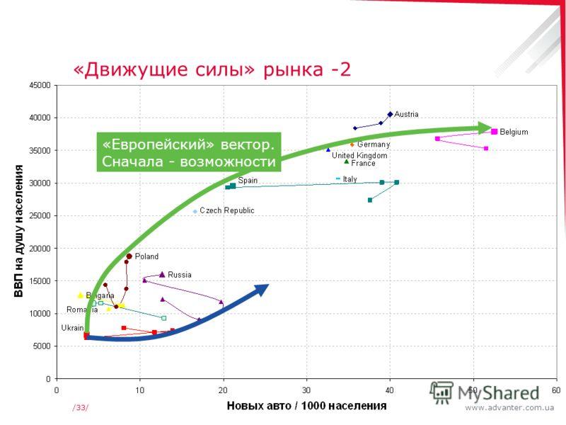 www.advanter.com.ua/33/ «Движущие силы» рынка -2 «Европейский» вектор. Сначала - возможности
