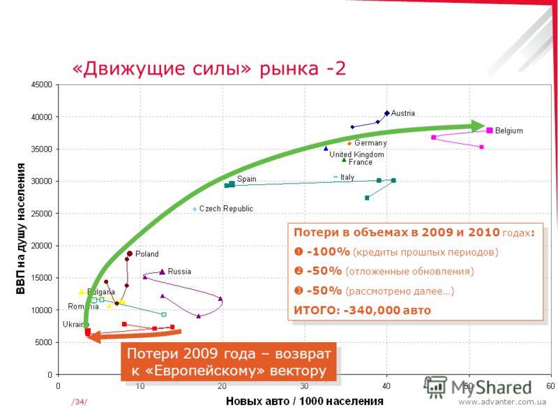 www.advanter.com.ua/34/ «Движущие силы» рынка -2 Потери 2009 года – возврат к «Европейскому» вектору Потери в объемах в 2009 и 2010 годах : -100% (кредиты прошлых периодов) -50% (отложенные обновления) -50% (рассмотрено далее…) ИТОГО: -340,000 авто П