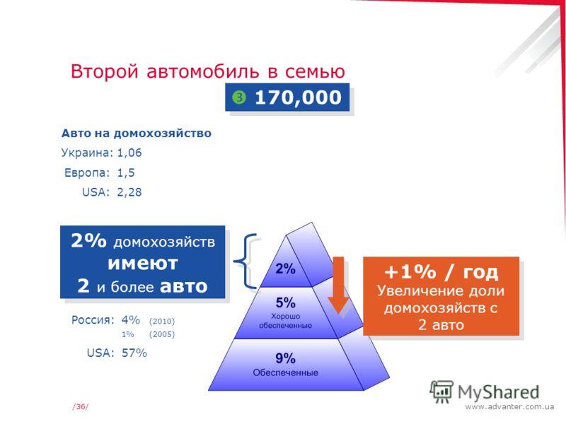 www.advanter.com.ua/36/ Второй автомобиль в семью 170,000 2% домохозяйств имеют 2 и более авто Россия:4% (2010) 1%(2005) USA:57% +1% / год Увеличение доли домохозяйств с 2 авто +1% / год Увеличение доли домохозяйств с 2 авто Авто на домохозяйство Укр