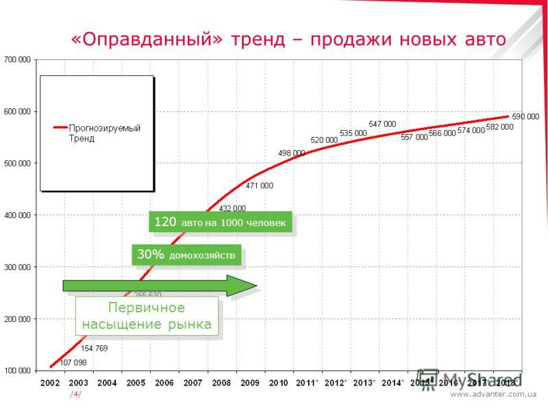www.advanter.com.ua/4//4/ «Оправданный» тренд – продажи новых авто Первичное насыщение рынка 30% домохозяйств 120 авто на 1000 человек