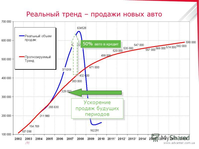 www.advanter.com.ua/7//7/ Реальный тренд – продажи новых авто 50% авто в кредит Ускорение продаж будущих периодов