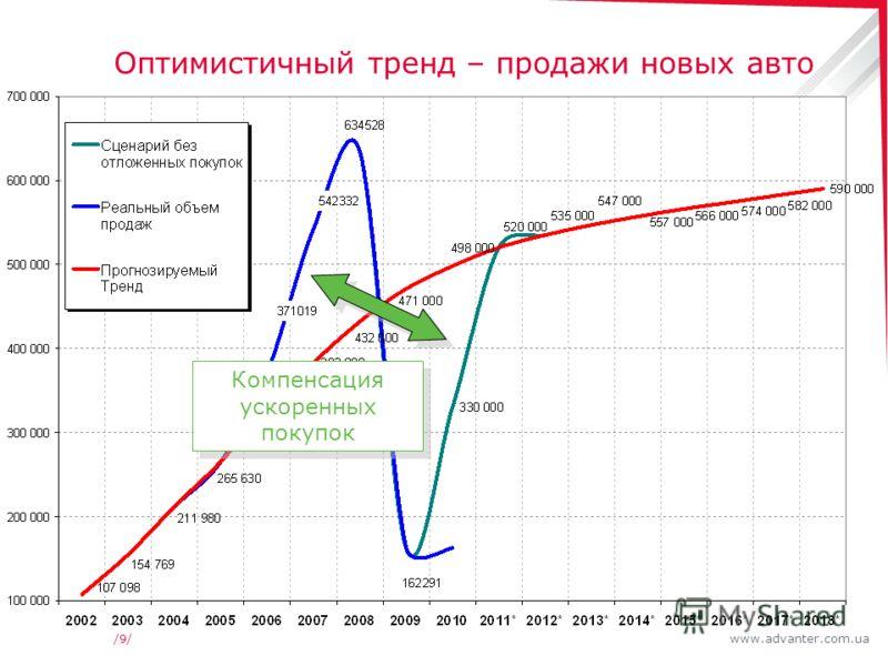 www.advanter.com.ua/9//9/ Оптимистичный тренд – продажи новых авто Компенсация ускоренных покупок