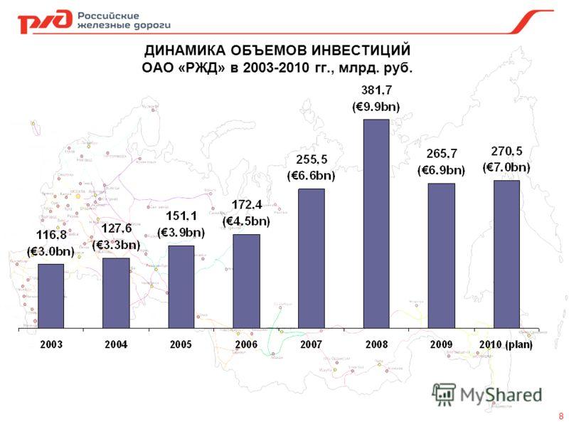ДИНАМИКА ОБЪЕМОВ ИНВЕСТИЦИЙ ОАО «РЖД» в 2003-2010 гг., млрд. руб. 8