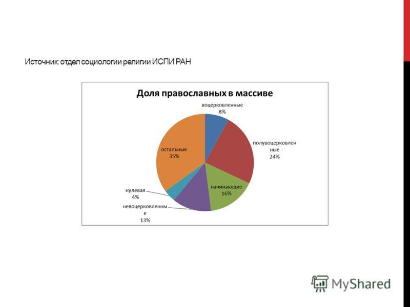 Источник: отдел социологии религии ИСПИ РАН