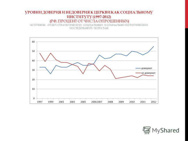 УРОВНИ ДОВЕРИЯ И НЕДОВЕРИЯ К ЦЕРКВИ КАК СОЦИАЛЬНОМУ ИНСТИТУТУ (1997-2012) ( РФ, ПРОЦЕНТ ОТ ЧИСЛА ОПРОШЕННЫХ ) ИСТОЧНИК: ОТДЕЛ СТРАТЕГИЧЕСКИХ СОЦИАЛЬНЫХ И СОЦИАЛЬНО-ПОЛИТИЧЕСКИХ ИССЛЕДОВАНИЙ ИСПИ РАН