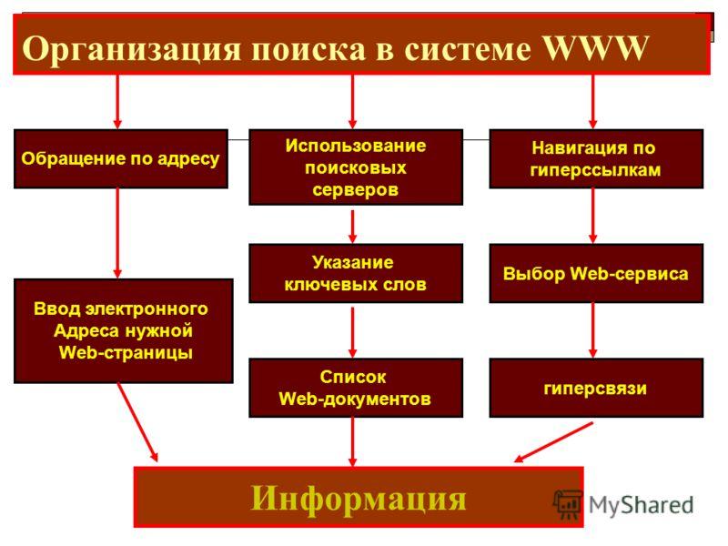 Организация поиска в системе WWW Обращение по адресу Ввод электронного Адреса нужной Web-страницы Использование поисковых серверов Навигация по гиперссылкам Информация Указание ключевых слов Список Web-документов Выбор Web-сервиса гиперсвязи