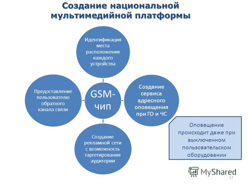 17 Создание национальной мультимедийной платформы GSM- чип Идентификация места расположения каждого устройства Создание сервиса адресного оповещения при ГО и ЧС Создание рекламной сети с возможность таргетирования аудитории Предоставление пользовател