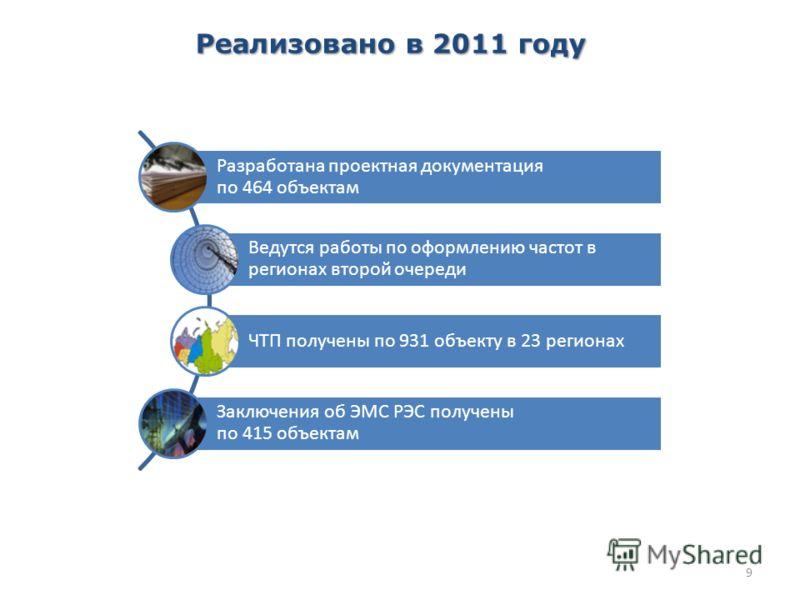 9 Реализовано в 2011 году Разработана проектная документация по 464 объектам Ведутся работы по оформлению частот в регионах второй очереди ЧТП получены по 931 объекту в 23 регионах Заключения об ЭМС РЭС получены по 415 объектам