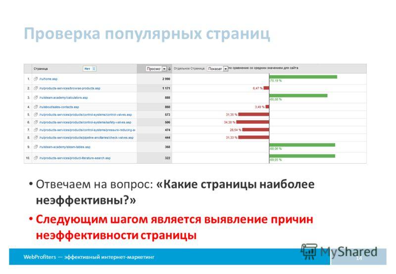 WebProfiters эффективный интернет-маркетинг Отвечаем на вопрос: «Какие страницы наиболее неэффективны?» Следующим шагом является выявление причин неэффективности страницы 14 Проверка популярных страниц