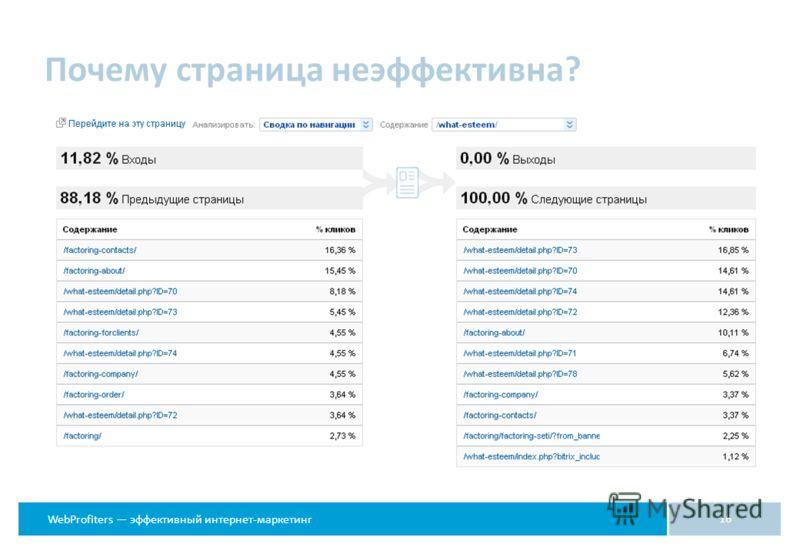 WebProfiters эффективный интернет-маркетинг 16 Почему страница неэффективна?