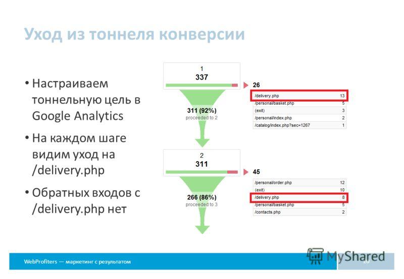 WebProfiters маркетинг с результатом Уход из тоннеля конверсии 20 Настраиваем тоннельную цель в Google Analytics На каждом шаге видим уход на /delivery.php Обратных входов с /delivery.php нет