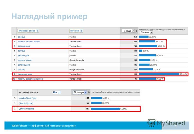 WebProfiters эффективный интернет-маркетинг Наглядный пример 4