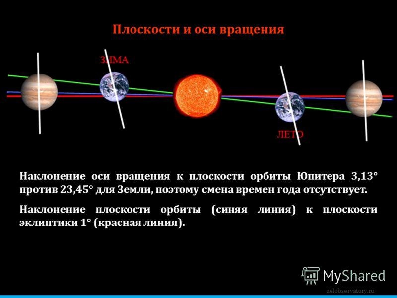 Плоскости и оси вращения Наклонение оси вращения к плоскости орбиты Юпитера 3,13° против 23,45° для Земли, поэтому смена времен года отсутствует. Наклонение плоскости орбиты (синяя линия) к плоскости эклиптики 1° (красная линия). zelobservatory.ru
