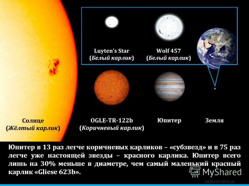 Юпитер в 13 раз легче коричневых карликов – «субзвезд» и в 75 раз легче уже настоящей звезды – красного карлика. Юпитер всего лишь на 30% меньше в диаметре, чем самый маленький красный карлик «Gliese 623b». zelobservatory.ru