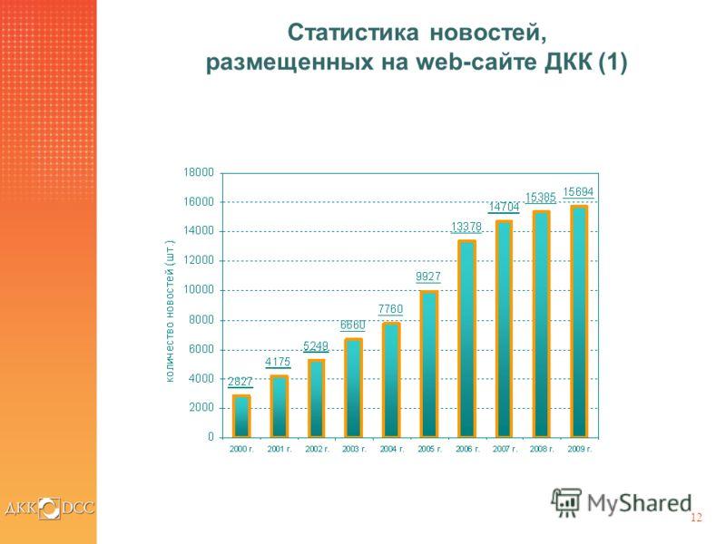 12 Статистика новостей, размещенных на web-сайте ДКК (1)