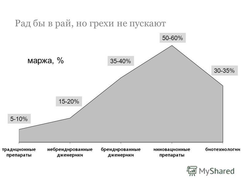 Рад бы в рай, но грехи не пускают 5-10% 15-20% 35-40% 50-60% 30-35% маржа, %