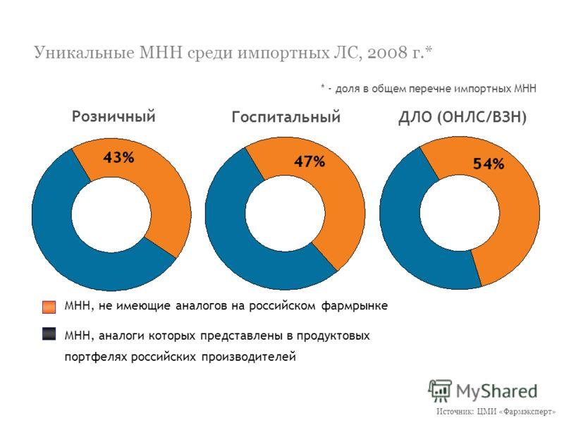 Уникальные МНН среди импортных ЛС, 2008 г.* Розничный ГоспитальныйДЛО (ОНЛС/ВЗН) МНН, не имеющие аналогов на российском фармрынке МНН, аналоги которых представлены в продуктовых портфелях российских производителей * - доля в общем перечне импортных М
