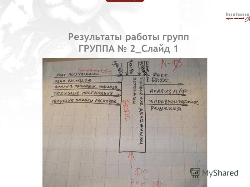 Результаты работы групп ГРУППА 2_Слайд 1